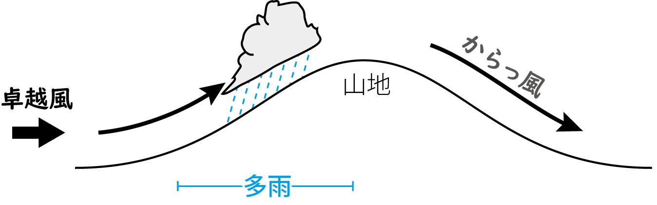 4)降水 | 二階の窓から